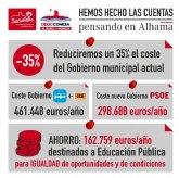 El nuevo gobierno del PSOE costar� un 35% menos a los alhameños