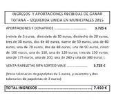 GANAR TOTANA IU hace públicas sus cuentas de la campaña electoral, en la que ha gastado 8.580,05 euros