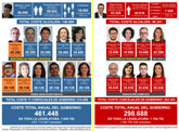 El PSOE cumple su compromiso electoral de reducir en 160.000 euros al año el coste del Gobierno municipal
