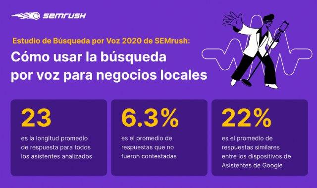 Un consumidor multigeneracional impulsa a las pymes españolas a mirar hacia los asistentes de voz para promover sus negocios - 1, Foto 1