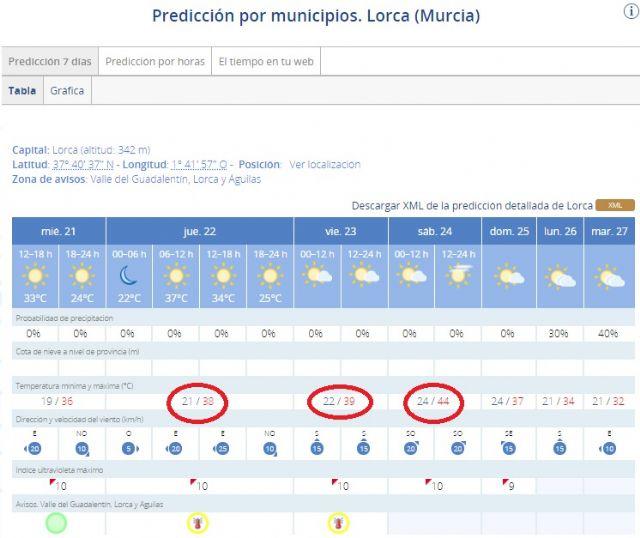 La Agencia Estatal de Meteorología (AEMET) activa el aviso amarillo por altas temperaturas este jueves y viernes en Lorca - 1, Foto 1