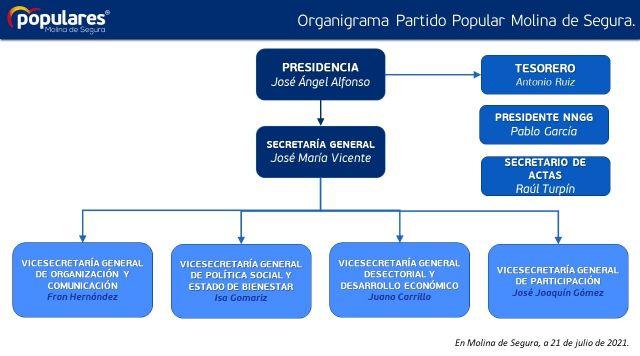 El Partido Popular de Molina de Segura renueva su Comité Ejecutivo - 1, Foto 1