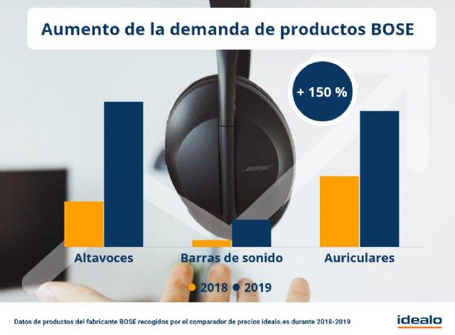 La demanda online de los productos BOSE se incrementa de media más de un 150 % en un año - 1, Foto 1