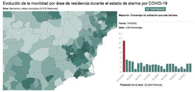 Mazarrón se sitúa como uno de los municipios con menos movilidad por habitante durante el estado de alarma según el INE, Foto 2