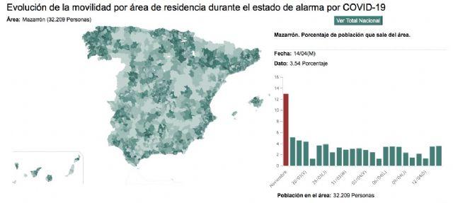 Mazarrón se sitúa como uno de los municipios con menos movilidad por habitante durante el estado de alarma según el INE, Foto 3