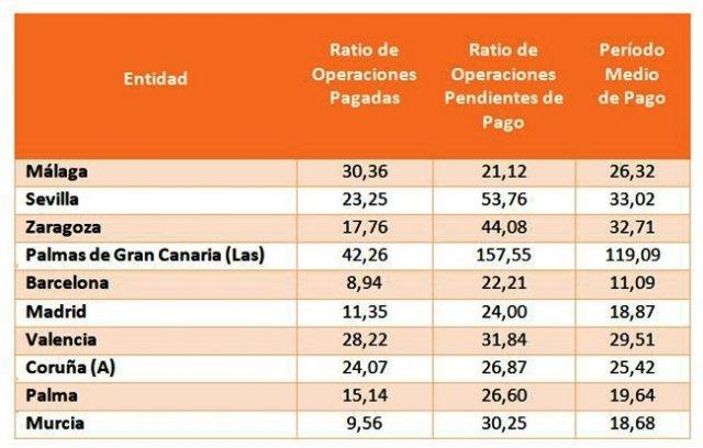 El Período Medio de Pago a Proveedores (PMP) de las comunidades autónomas baja un 12,22% en marzo, hasta los 34,98 días - 1, Foto 1