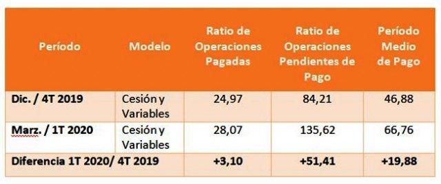 El Período Medio de Pago a Proveedores (PMP) de las comunidades autónomas baja un 12,22% en marzo, hasta los 34,98 días - 2, Foto 2