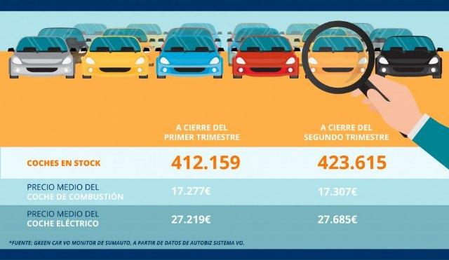 El repunte de ventas y la crisis de microchips no absorben el sobrestock de VO, que sube en 11.500 vehículos en el segundo trimestre - 1, Foto 1
