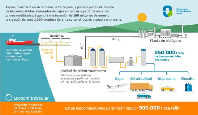 Repsol construirá en Cartagena la primera planta de biocombustibles avanzados de España - 1, Foto 1