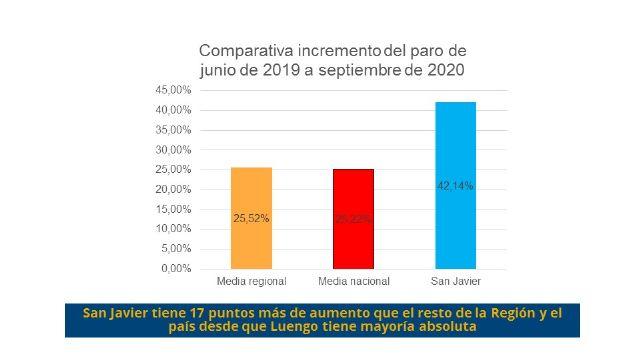 El PSOE denuncia que el paro ha crecido en San Javier más de un 42% desde que Luengo tiene mayoría absoluta - 1, Foto 1