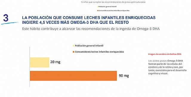 Los niños que consumen leches infantiles enriquecidas ingieren 4,5 veces más omega-3 DHA, esencial para el desarrollo cognitivo y la agudeza visual - 1, Foto 1