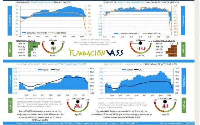 La facturación de las empresas TIC se recupera, aunque sigue en negativo (-5,1%), según VASS - 1, Foto 1