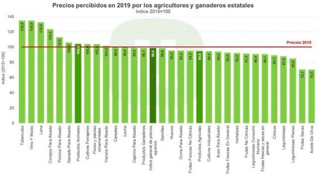 Unión de Uniones destaca que el consumidor está pagando un 7 % más por su cesta de la compra respecto a 2015 - 1, Foto 1