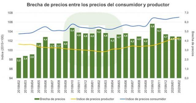 Unión de Uniones destaca que el consumidor está pagando un 7 % más por su cesta de la compra respecto a 2015 - 2, Foto 2
