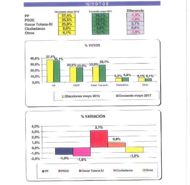 Ganar Totana IU estaría a un escaño de alcanzar al PP según un sondeo realizado el mes de mayo por la Empresa Celeste-tel