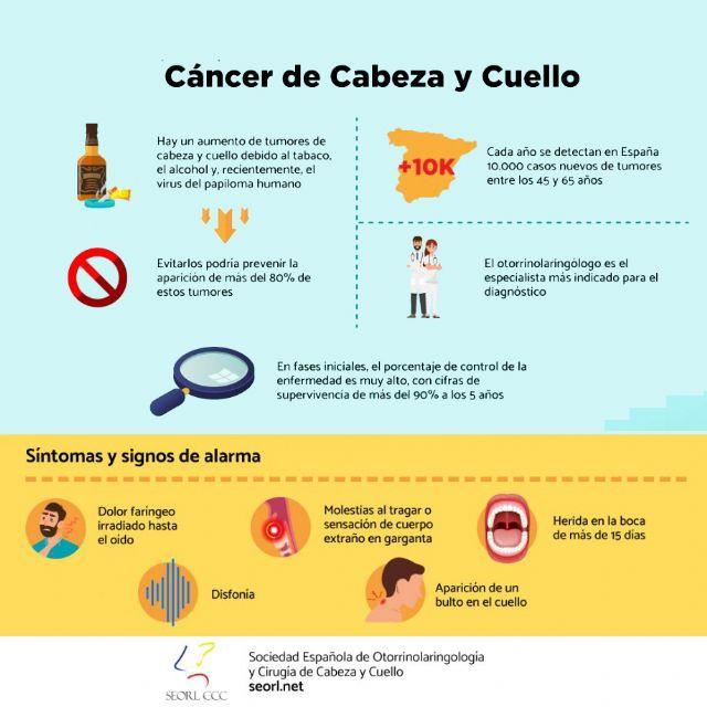 La mortalidad en pacientes con cáncer de cabeza y cuello podría aumentar hasta un 35% por la pandemia - 1, Foto 1
