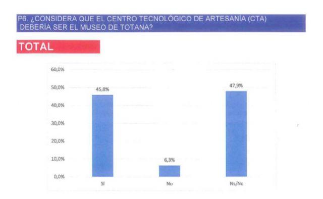 Un sondeo de opinión revela que un 45,8% de los encuestados apuestan por el antiguo CTA como Sede del Museo de Totana - 1, Foto 1