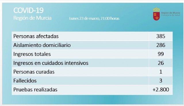 Salud realiza seguimiento telef�nico m�dico a m�s de 15.400 personas, Foto 1