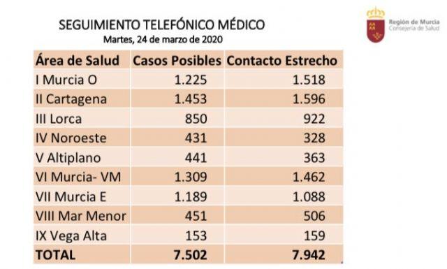 El �rea III de Salud (�guilas, Lorca, Puerto Lumbreras, Totana y Aledo) registra 850 posibles casos de coronavirus, Foto 1