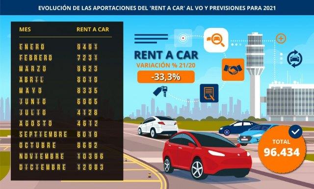 El desplome del turismo y la crisis de los microchips lastrarán un 33% las ventas de 'rent a car' en el mercado de ocasión - 1, Foto 1