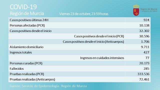 La situaci�n en la pandemia est� desbocada, en la Regi�n, en España y es muy preocupante, Foto 2
