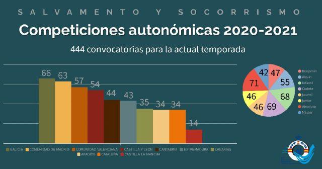 444 competiciones autonómicas de salvamento y socorrismo se celebrarán en la temporada 2020-2021 - 1, Foto 1