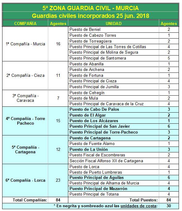 La Guardia Civil incorpora 84 nuevos agentes a la Región de Murcia, Foto 2