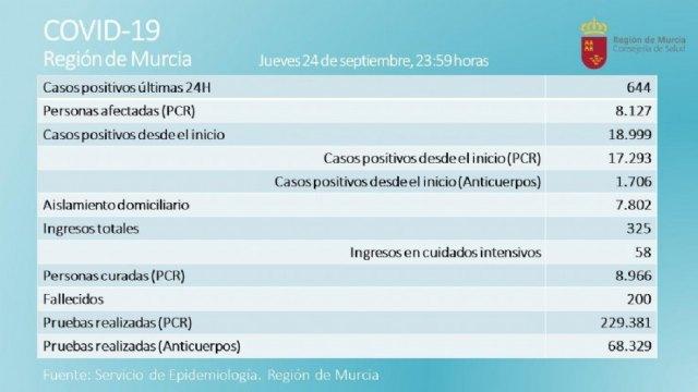 Totana suma 118 nuevos positivos por Covid-19 - 1, Foto 1