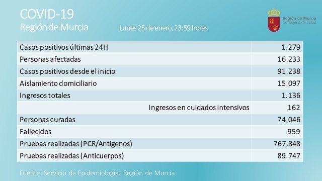 La Región de Murcia registra 22 fallecimientos y 1.279 nuevos casos
