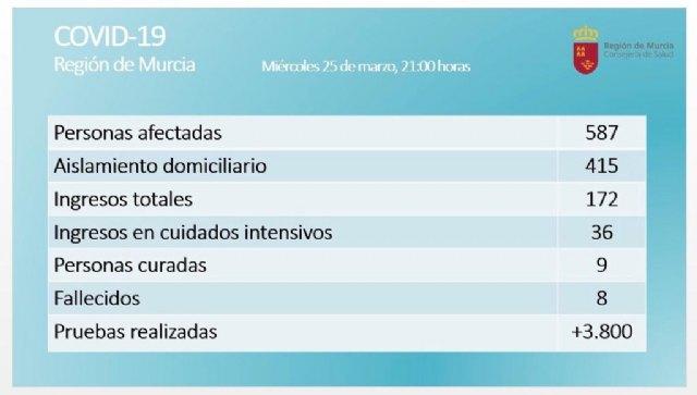 Salud podr�a triplicar las camas de UCI para afrontar el aumento de casos cr�ticos por Covid-19, Foto 1
