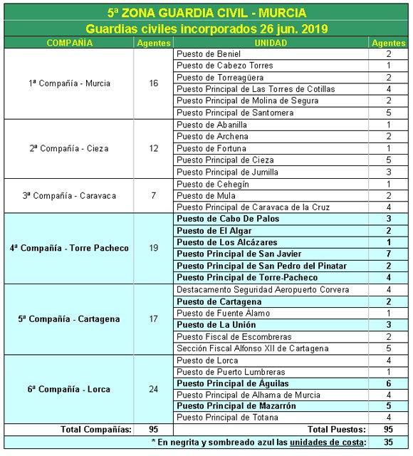 La Guardia Civil incorpora 95 nuevos efectivos a la Región de Murcia, Foto 2