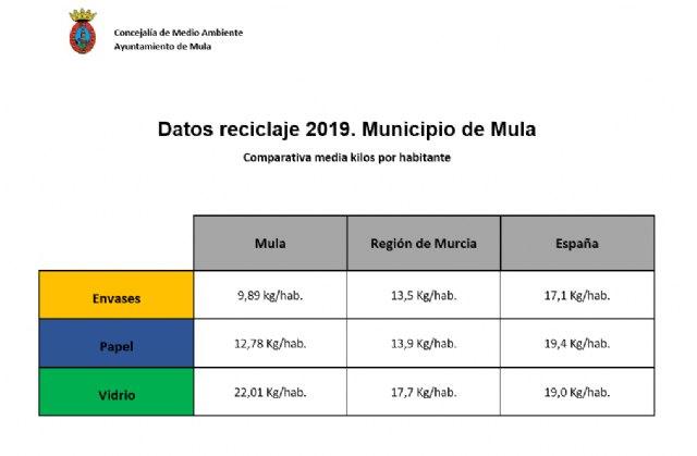 Mula sigue mejorando sus datos de reciclaje - 1, Foto 1