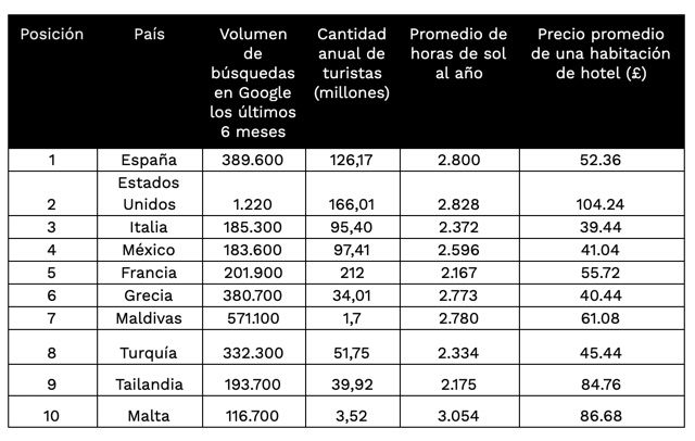 España es el destino preferido por los británicos este 2021 - 2, Foto 2