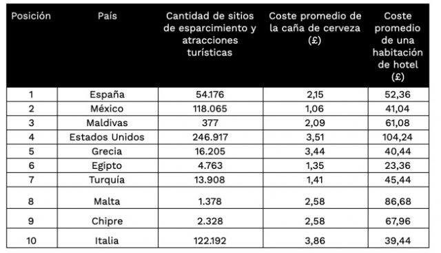 España es el destino preferido por los británicos este 2021 - 3, Foto 3