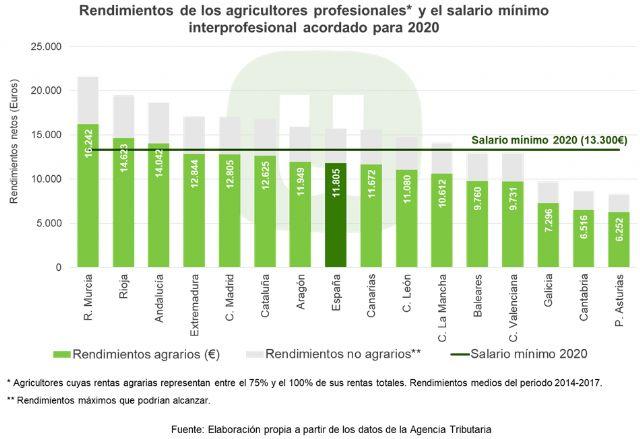 Unión de Uniones recuerda que las rentas de muchos agricultores se encuentran todavía un 11 % por debajo del Salario Mínimo Interprofesional - 1, Foto 1
