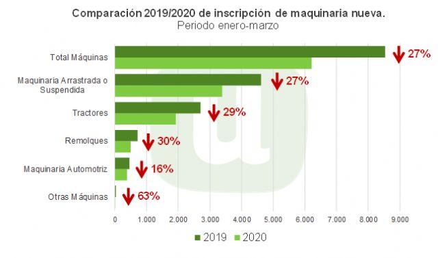 Unión de Uniones alerta de la preocupante bajada de venta de maquinaria agrícola - 1, Foto 1