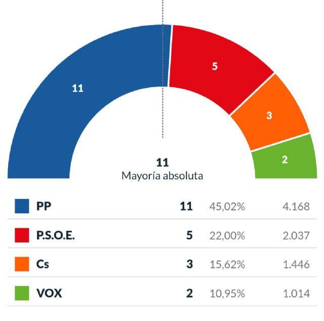 El PP revalida la mayoría absoluta en San Pedro del Pinatar con 11 concejales y el 45,02% de los votos - 1, Foto 1