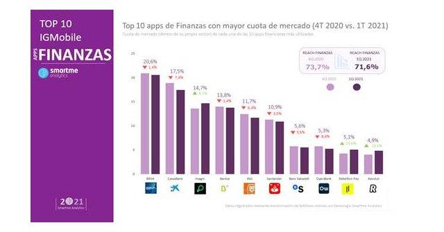 BBVA se mantiene como la app de banca con mayor cuota de mercado - 1, Foto 1