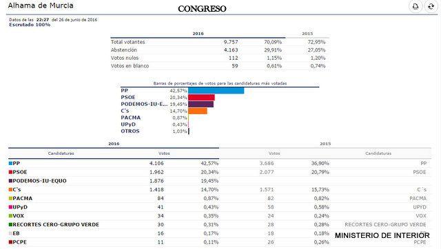 Resultados Elecciones Generales 26J en Alhama, Foto 2
