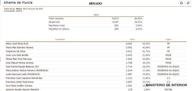 Resultados Elecciones Generales 26J en Alhama, Foto 3