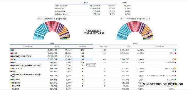 Resultados Elecciones Generales 26J en Alhama, Foto 4