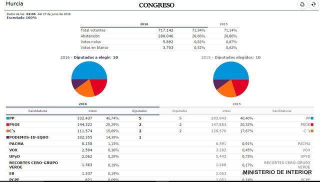 Resultados Elecciones Generales 26J en Alhama, Foto 5