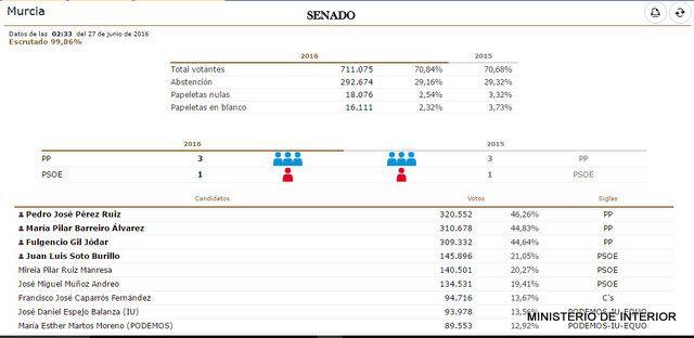 Resultados Elecciones Generales 26J en Alhama, Foto 7