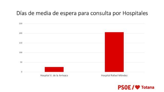 [Los Socialistas de Totana instan a la Conserjería de Salud de la Región de Murcia a reforzar con más personal el Área III de Salud