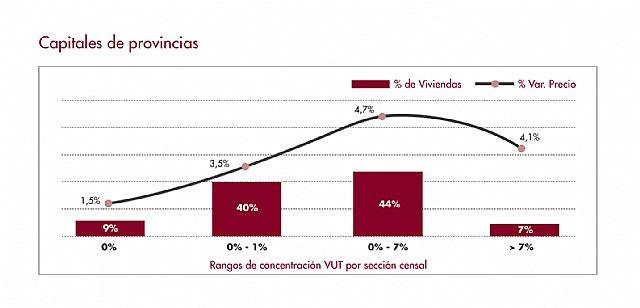 El nivel de concentración de vivienda turística en Murcia entre los factores que más afectan al precio de la vivienda - 1, Foto 1