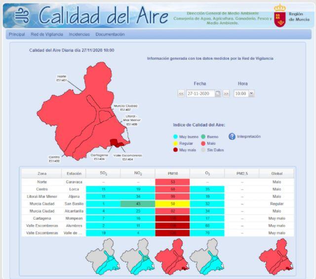 Activados el Nivel 3, de Alerta, en Alumbres, Mompeán y Valle de Escombreras, y 2, Correctivo, en La Aljorra, por partículas en suspensión - 1, Foto 1