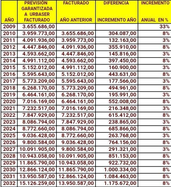 Ganar Totana: El Ayuntamiento recibe una nueva sentencia del TSJ en la que se le condena a pagar 6.759.360€ por dos nefastas gestiones del PP en 2009 y 2012 - 2, Foto 2