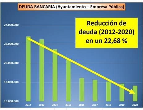 Fuente:Ayuntamiento de Archena, Foto 2