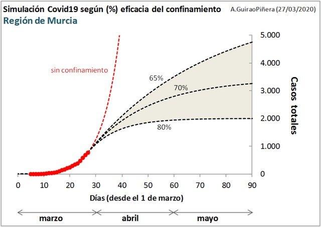 La importancia de un confinamiento efectivo en la epidemia de coronavirus - 1, Foto 1