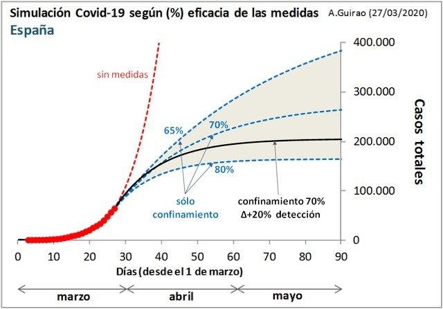 La importancia de un confinamiento efectivo en la epidemia de coronavirus - 2, Foto 2